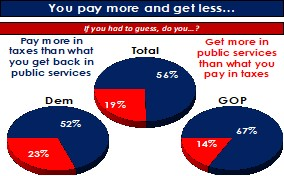 National Survey Results: Biden's New Tax Policies – Help or Hindrance?
